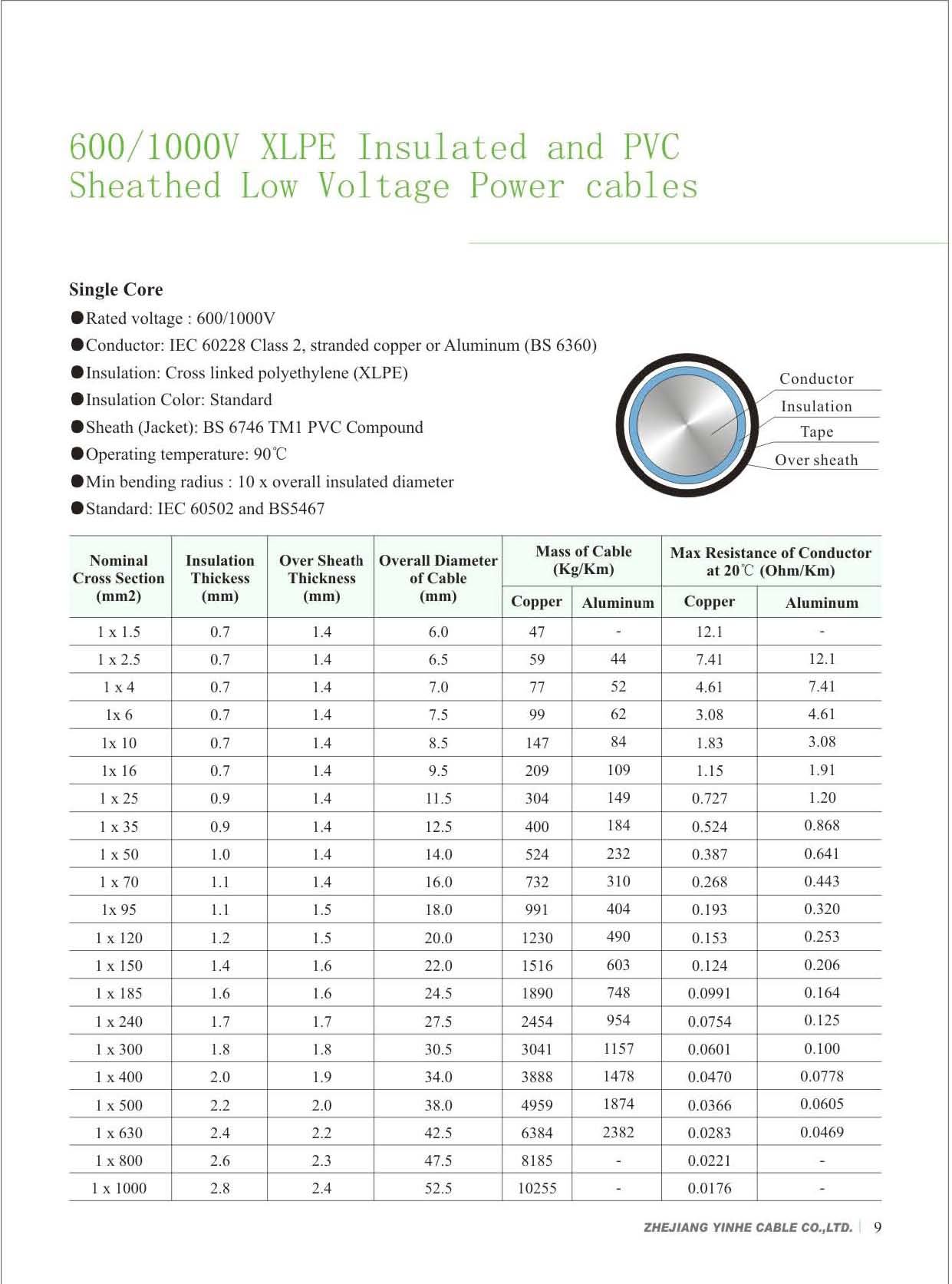600 1000v xlpe insulated and pvc sheathed low voltage power cables download pdf