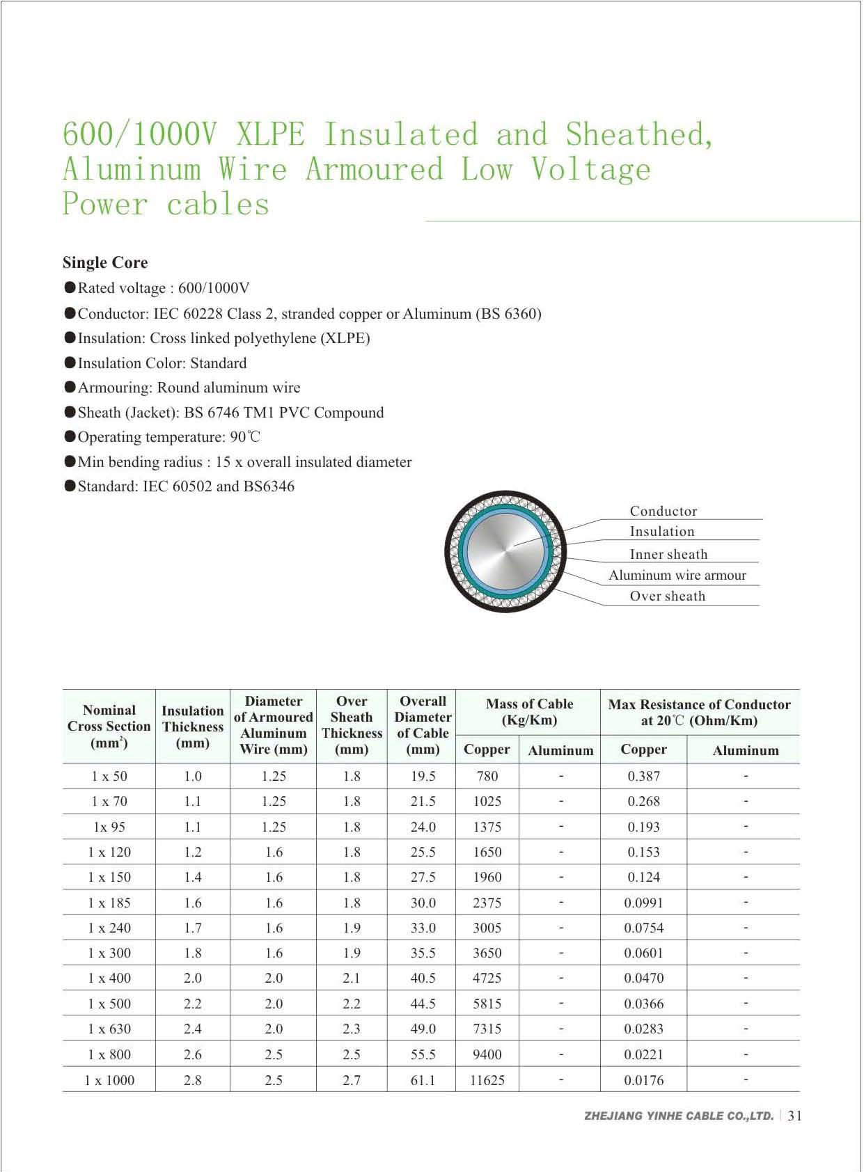 600 1000v xlpe insulated and pvc sheathed aluminum wire armoured low voltage power cables download pdf