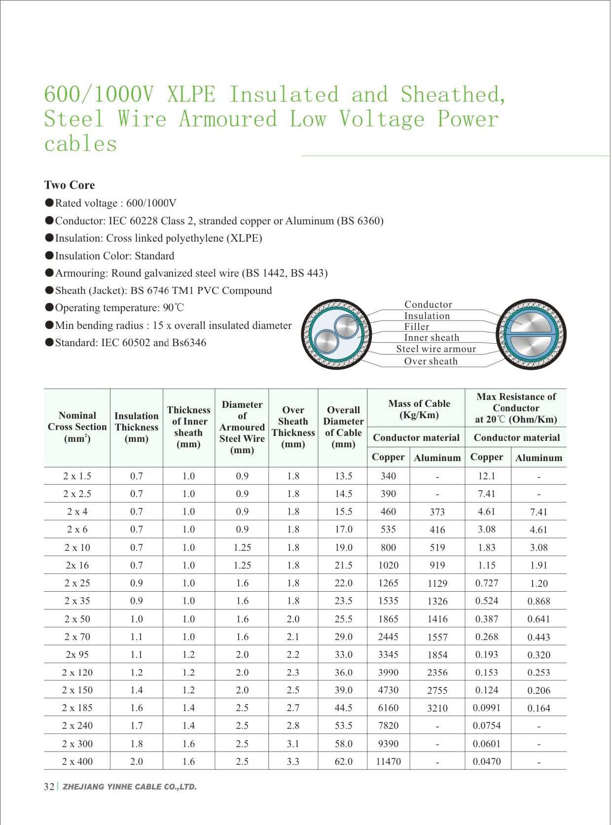 600 1000v xlpe insulated and pvc sheathed steel wire armoured low voltage power cables download pdf